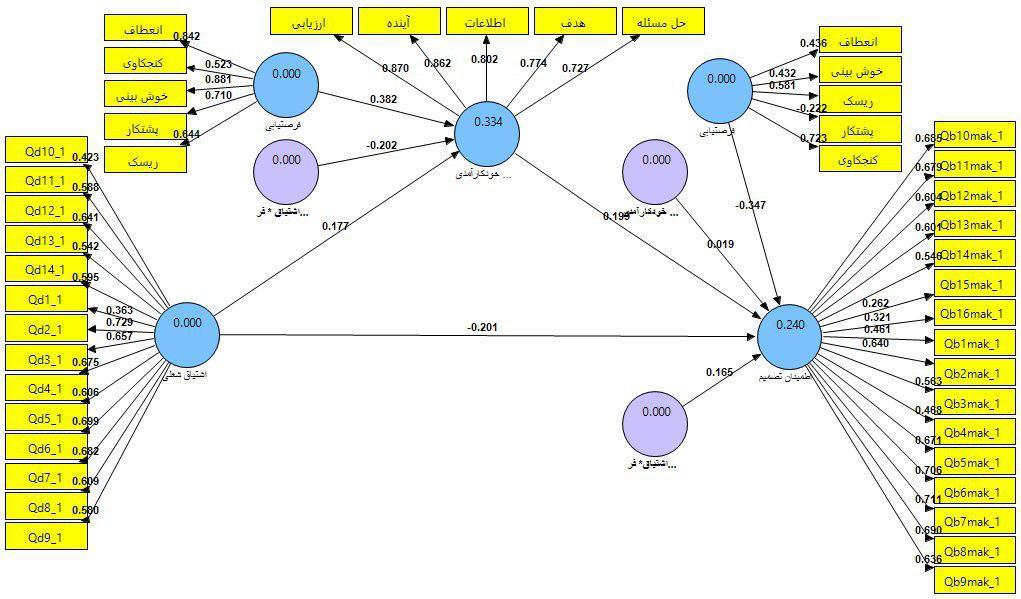 مدلیابی معدلات ساختاری مسیر میانجی و تعدیلی