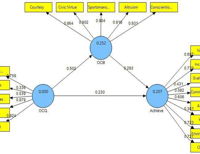 مدل ساختاری جوسازمانی، رفتار شهروندی سازمانی و بهرهوری نیروی انسانی4